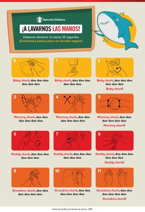 A lavarnos las manos: Baby Shark